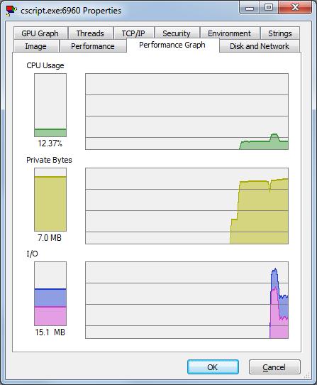 Графическое представление использования ресурсов процессом теста