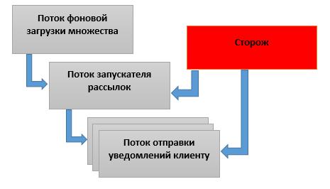Новая схема запуска потоков