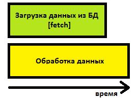 Асинхронная загрузка данных